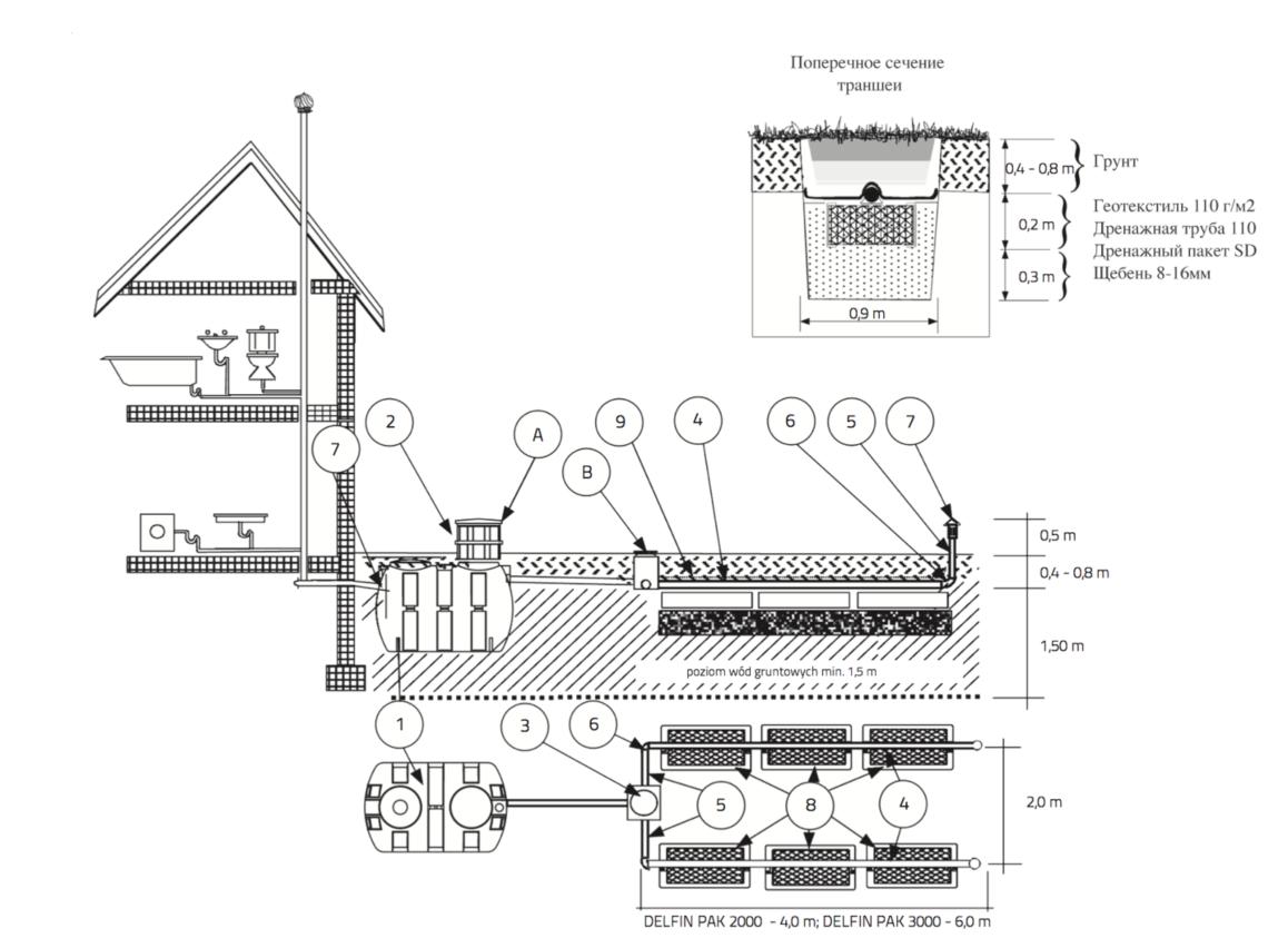 Дренажные пакеты схема установки