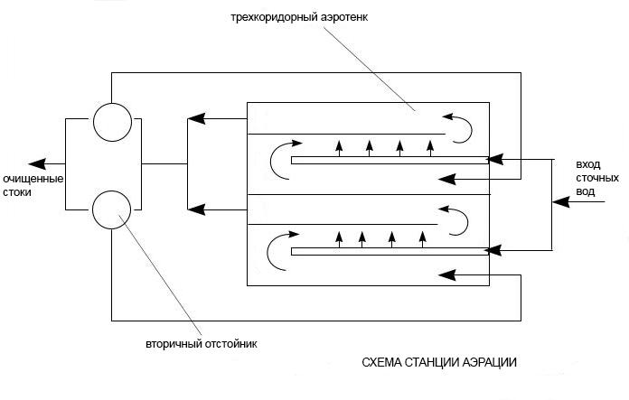 Схема станции аэрации
