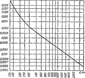 Таблица минимальные уклоны