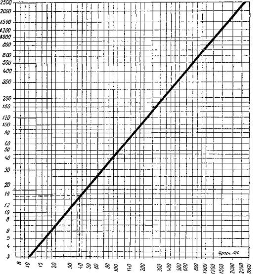 расчет сточных вод