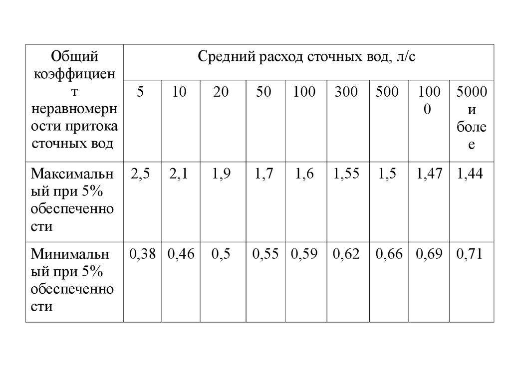 средний расход сточных вод