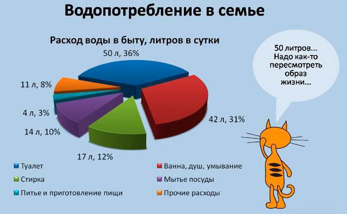 статистика водопотребления